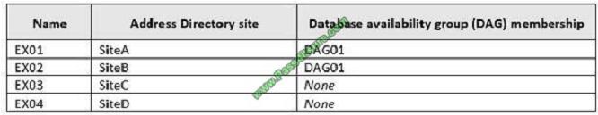 pass4itsure ms-202 exam question q3-1
