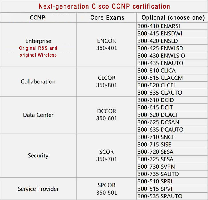 CCNP changes 1